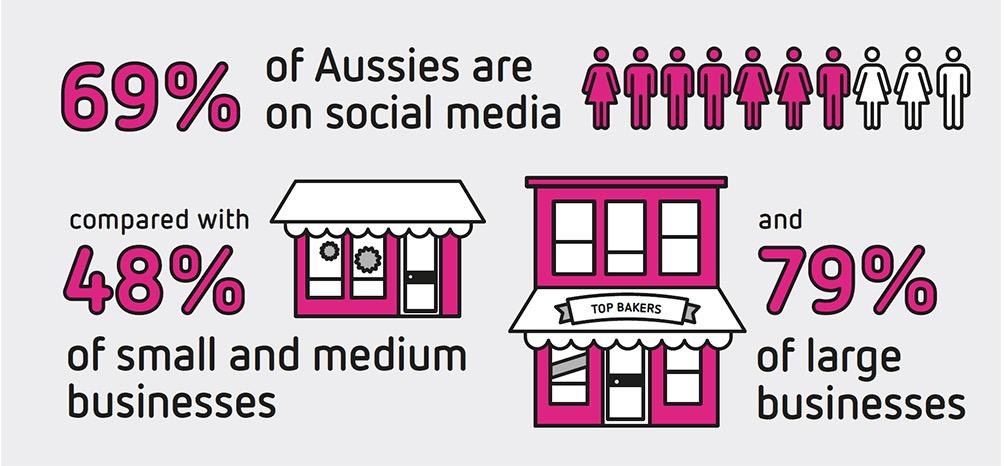 Sensis Social Media Report 10
