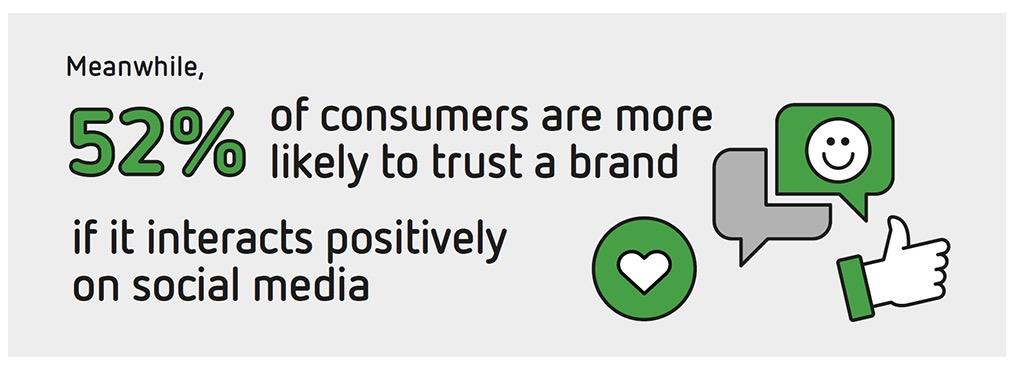 Sensis Social Media Report 8