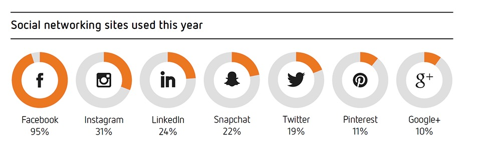 Sensis Social Media Report 9