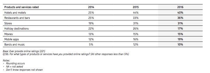 Sensis_Social_Media_Report_2016.PDF 3